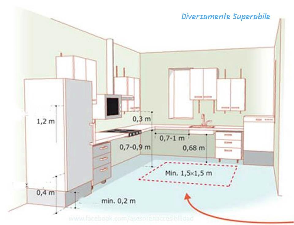 dimensioni cucina con isola preferito risultati immagini per misure ...